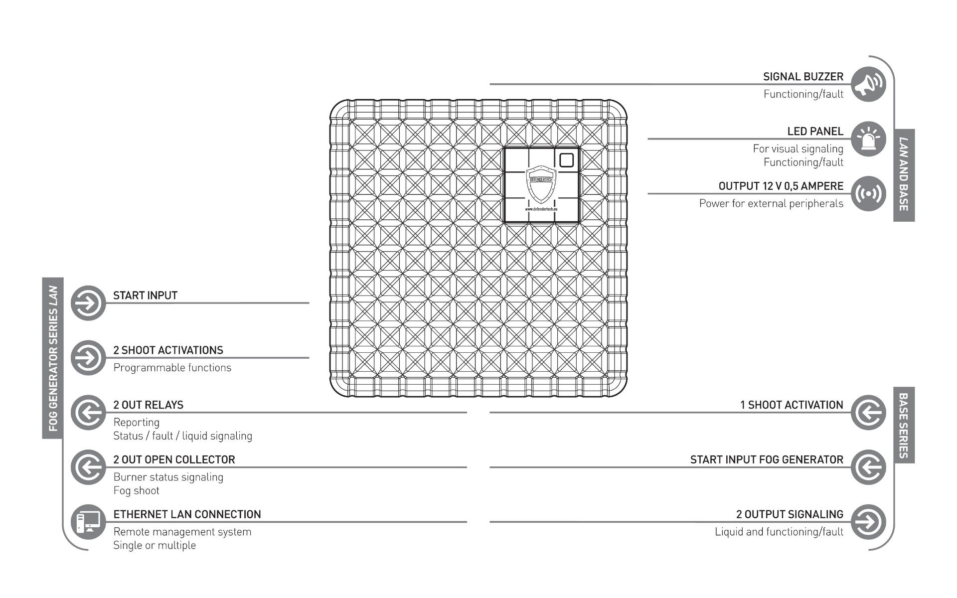Base & LAN Series Overview_ Defendertech FogGenerator