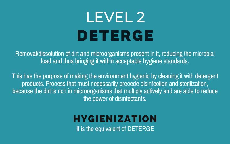 the 5 levels of hygiene_Virucidal_Sanytech Sanitation3