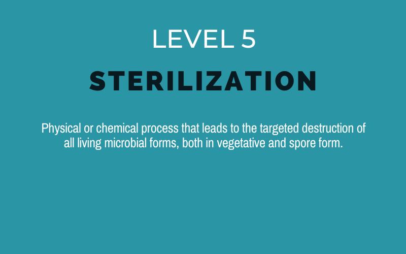 the 5 levels of hygiene_Virucidal_Sanytech Sanitation6